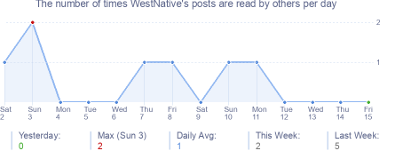 How many times WestNative's posts are read daily
