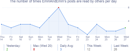 How many times EmmAndEmm's posts are read daily