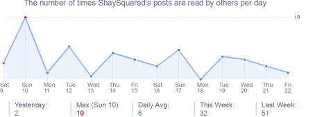 How many times ShaySquared's posts are read daily