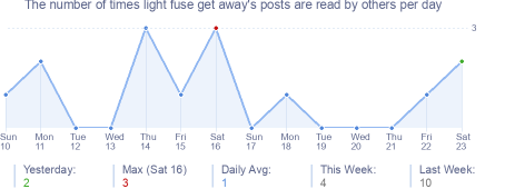 How many times light fuse get away's posts are read daily