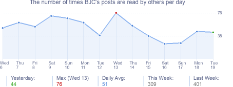 How many times BJC's posts are read daily