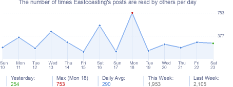 How many times Eastcoasting's posts are read daily