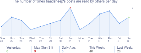 How many times baadsheep's posts are read daily