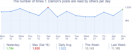 How many times T. Damon's posts are read daily