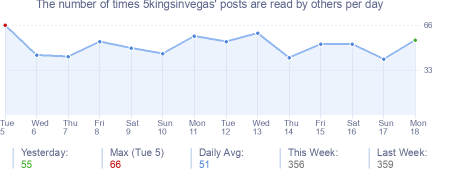 How many times 5kingsinvegas's posts are read daily
