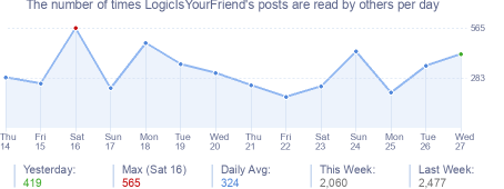How many times LogicIsYourFriend's posts are read daily