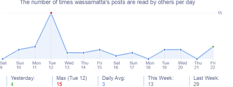How many times wassamatta's posts are read daily
