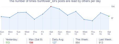 How many times Sunflower_lol's posts are read daily
