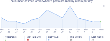 How many times Cramowheat's posts are read daily