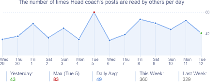 How many times Head coach's posts are read daily