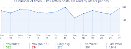 How many times LO28SWM's posts are read daily