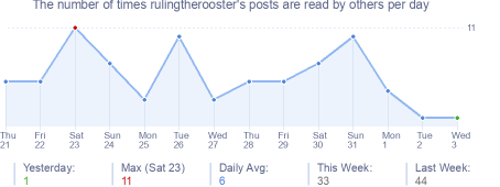 How many times rulingtherooster's posts are read daily
