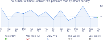 How many times Debbie1125's posts are read daily