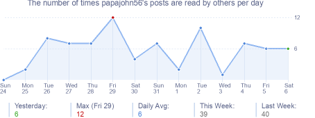 How many times papajohn56's posts are read daily