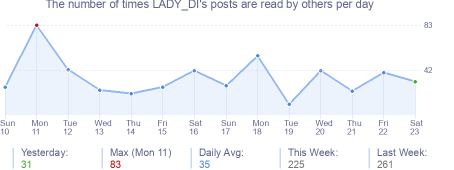 How many times LADY_DI's posts are read daily