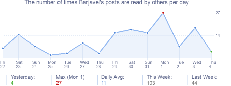 How many times Barjavel's posts are read daily