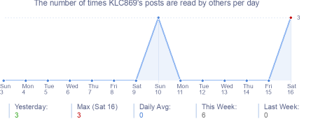 How many times KLC869's posts are read daily