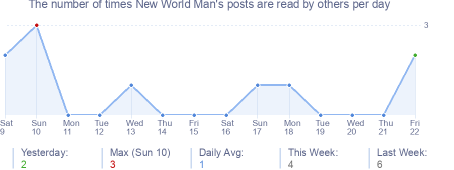 How many times New World Man's posts are read daily