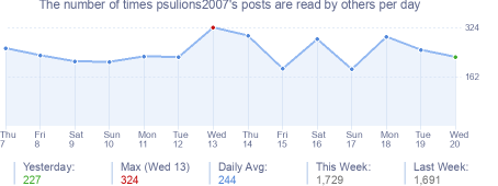 How many times psulions2007's posts are read daily