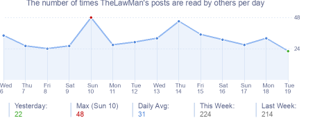How many times TheLawMan's posts are read daily