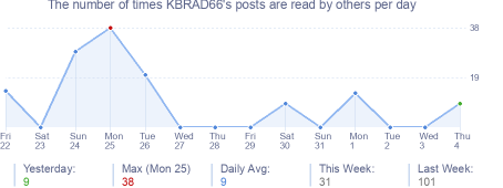 How many times KBRAD66's posts are read daily