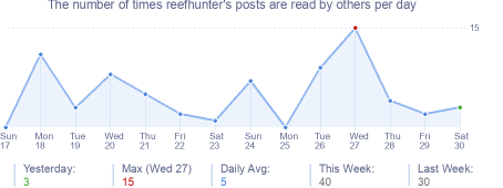 How many times reefhunter's posts are read daily