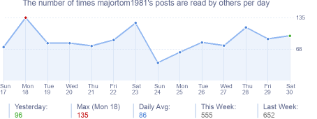 How many times majortom1981's posts are read daily
