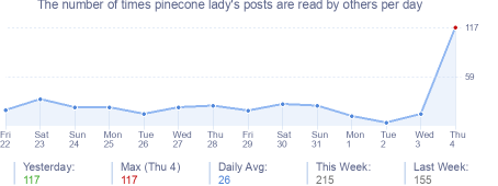 How many times pinecone lady's posts are read daily