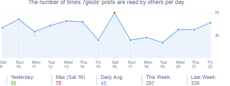 How many times 7gkids's posts are read daily