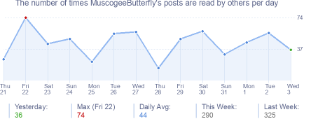 How many times MuscogeeButterfly's posts are read daily