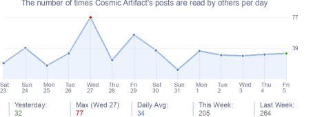How many times Cosmic Artifact's posts are read daily