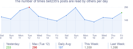 How many times bell235's posts are read daily