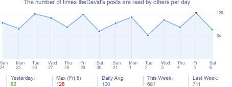 How many times IbeDavid's posts are read daily