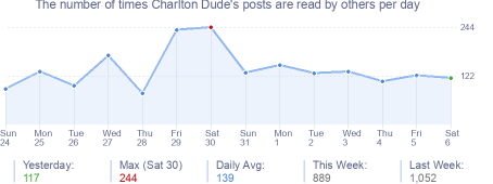 How many times Charlton Dude's posts are read daily