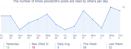 How many times jwoodz56's posts are read daily