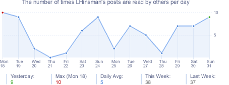 How many times LHinsman's posts are read daily