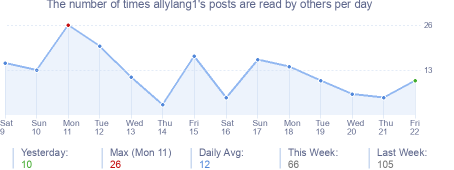 How many times allylang1's posts are read daily