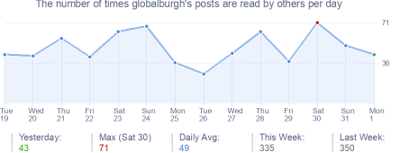 How many times globalburgh's posts are read daily