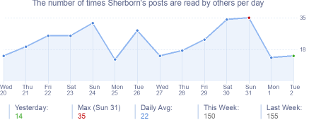 How many times Sherborn's posts are read daily
