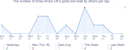 How many times Andre UK's posts are read daily