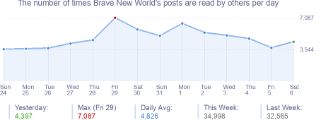 How many times Brave New World's posts are read daily