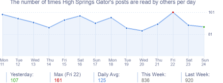 How many times High Springs Gator's posts are read daily