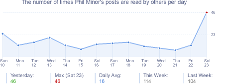 How many times Phil Minor's posts are read daily