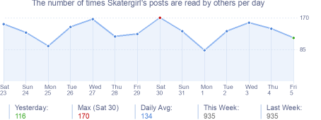 How many times Skatergirl's posts are read daily