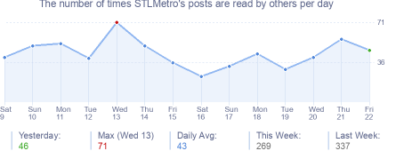 How many times STLMetro's posts are read daily