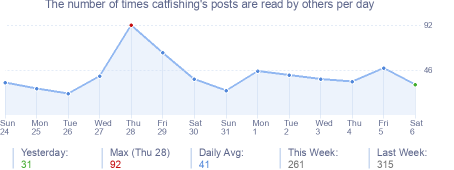 How many times catfishing's posts are read daily