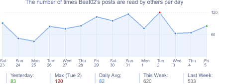 How many times Beat02's posts are read daily