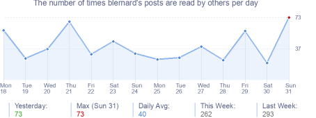 How many times blernard's posts are read daily