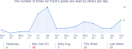 How many times Sir Punk's posts are read daily