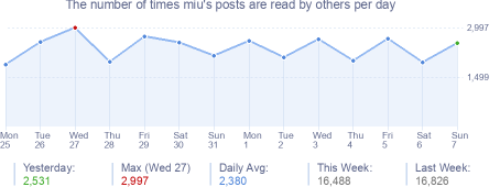 How many times miu's posts are read daily